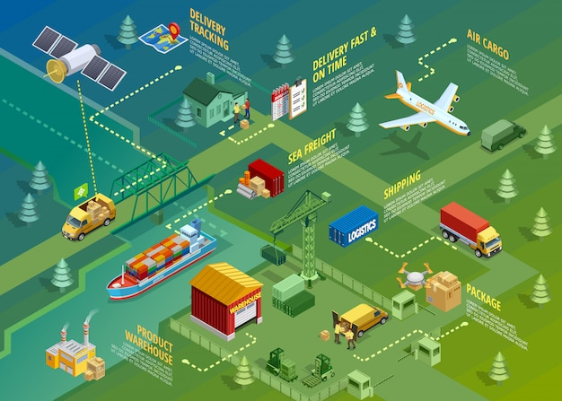 Logistik isometrische infografiken Kostenlosen Vektoren