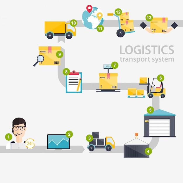Logistische infografiken. satz von logistischen leerzeichen und transport des flachen lagersymbols. Premium Vektoren