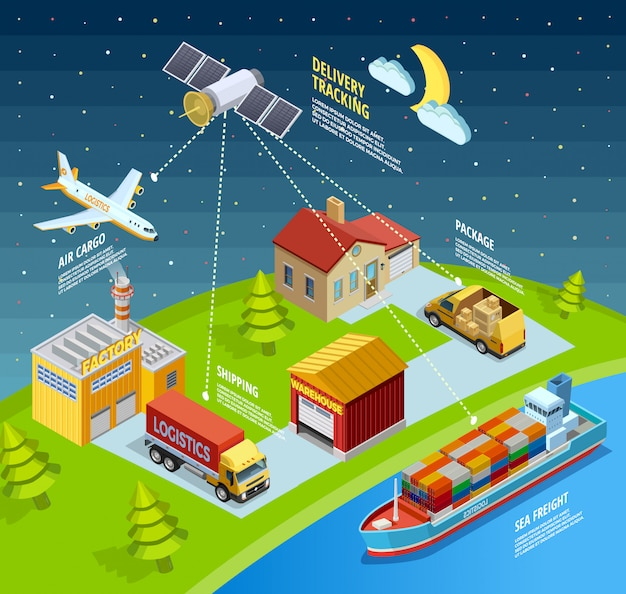 Logistische netzwerkvorlage Kostenlosen Vektoren