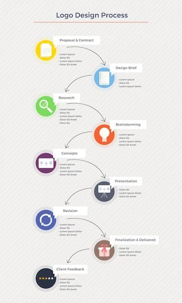 Logo Design Workflow-Schritte wie Forschung, Design, Präsentation ...