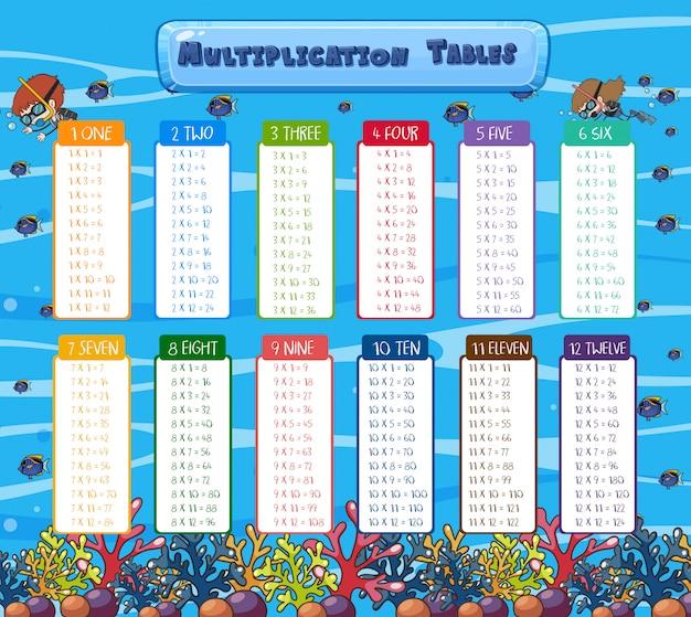 Math Multiplikation Tabellen Unterwasser Szene | Download der ...