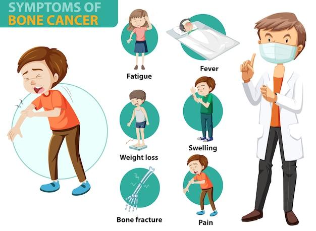 Medizinische infografik der durchgeführten krebssymptome Kostenlosen Vektoren