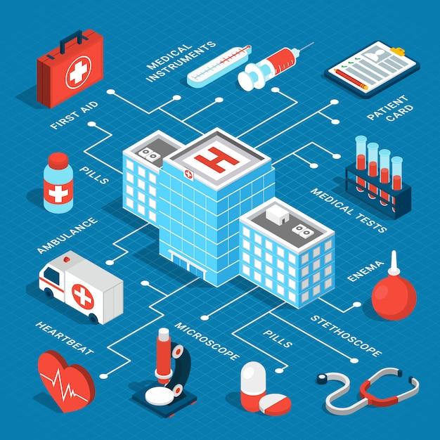 Medizinisches isometrisches flussdiagramm Kostenlosen Vektoren