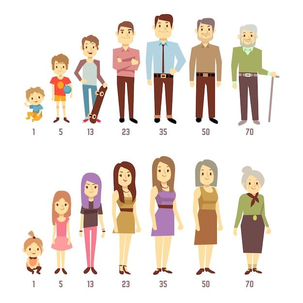 Menschengenerationen in verschiedenen altersstufen mann und frau von baby bis alt. mutter, vater und junger teenag Premium Vektoren