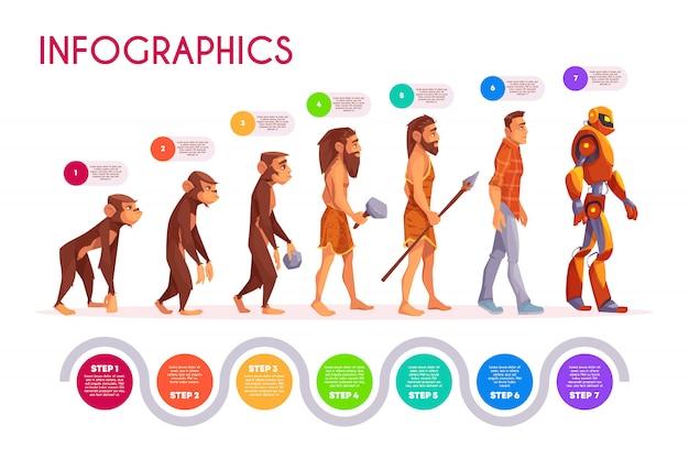 Menschliche evolution infografiken. affe, der in roboterschritte, zeitachse umwandelt. Kostenlosen Vektoren