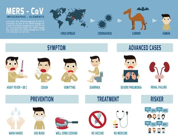 Mers-cov infografik naher osten atmungssyndrom coronavirus Premium Vektoren