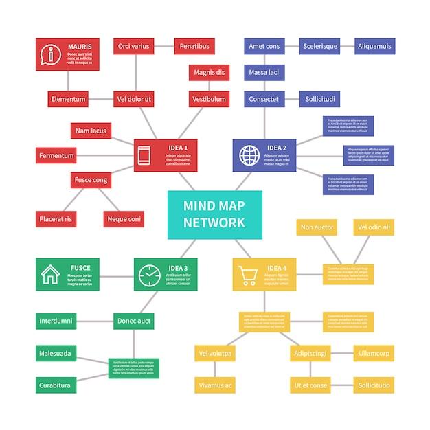 Mindmap zur prozesssteuerung mit beziehungsanbindung. Premium Vektoren