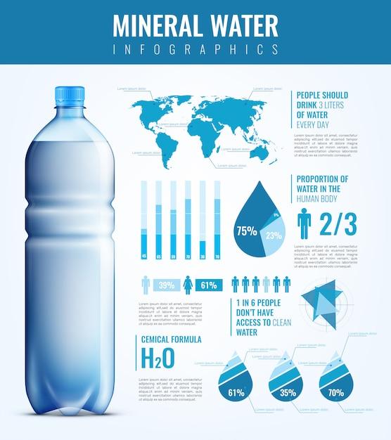 Mineralwasser-infografiken Kostenlosen Vektoren