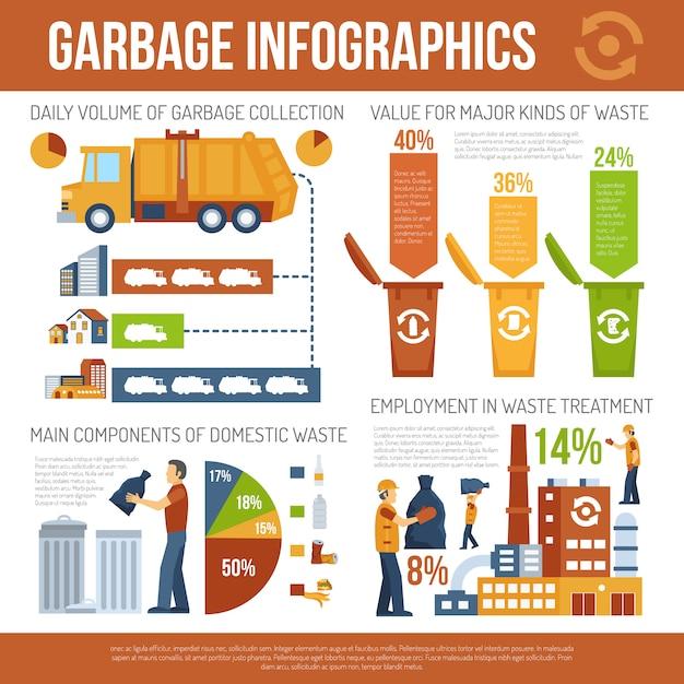 Müll konzept infografiken Kostenlosen Vektoren