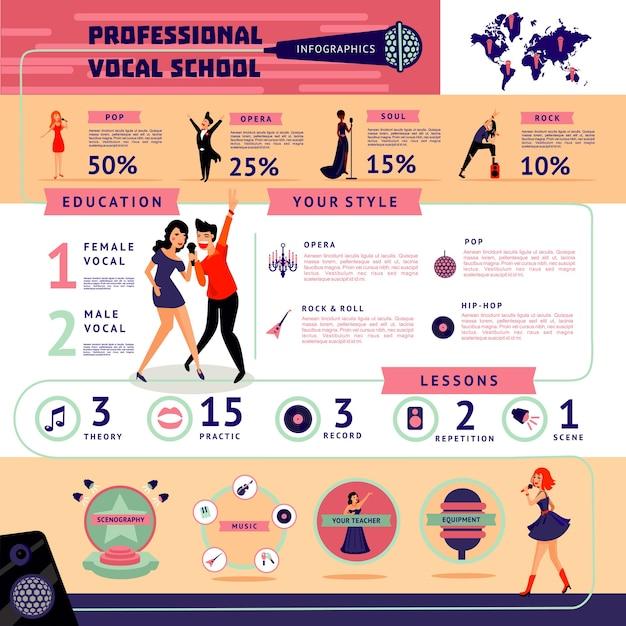 Musikalische ausbildung infografik-konzept Kostenlosen Vektoren