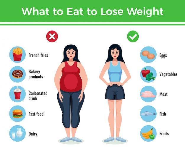 Nähren sie infographics plan mit informationen über was zu essen, um gewichtkarikaturillustration zu verlieren und zu gewinnen Kostenlosen Vektoren
