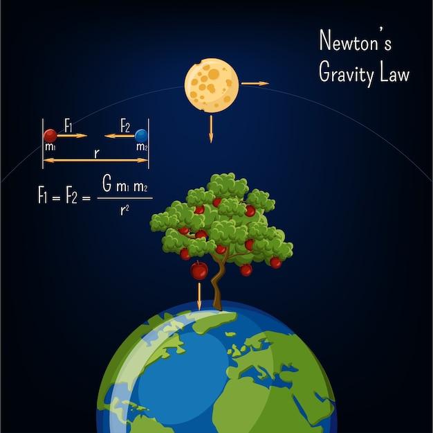 Newtons gravitationsgesetz Premium Vektoren