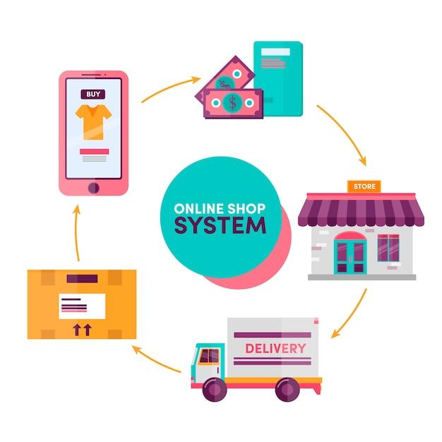 Online-einkaufssystem Premium Vektoren