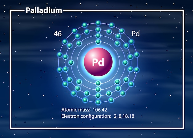 Palladiumatom-diagrammkonzept Kostenlosen Vektoren