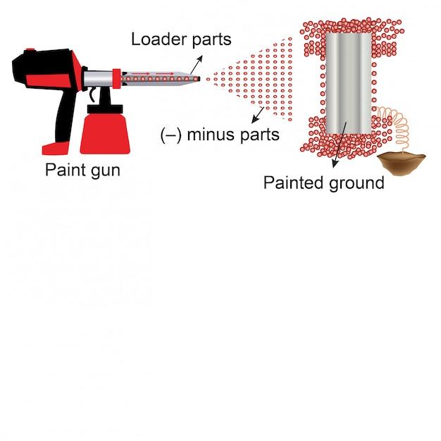 Physik - fragen zu spritzpistolen Premium Vektoren