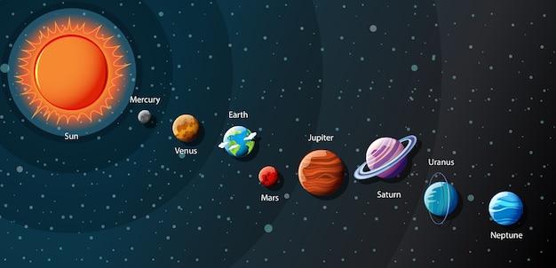 Planeten des sonnensystems infografik Premium Vektoren