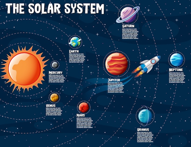 Planeten des sonnensystems informationen infografik Premium Vektoren