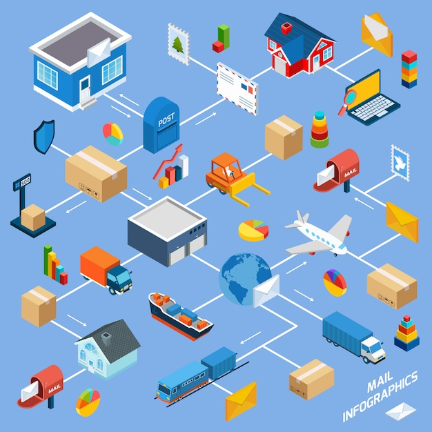 Post service flowchart Kostenlosen Vektoren
