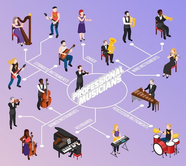 Professionelle musiker mit tastatur besaiteten windbogen und isometrischem flussdiagramm der schlaginstrumente auf flieder Kostenlosen Vektoren