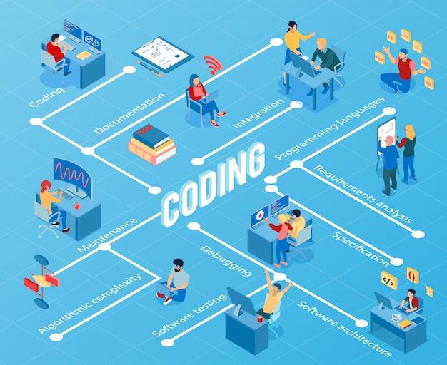 Programmierer während der codierung, die das isometrische flussdiagramm der wartung und der softwaretests auf blau debuggt Kostenlosen Vektoren