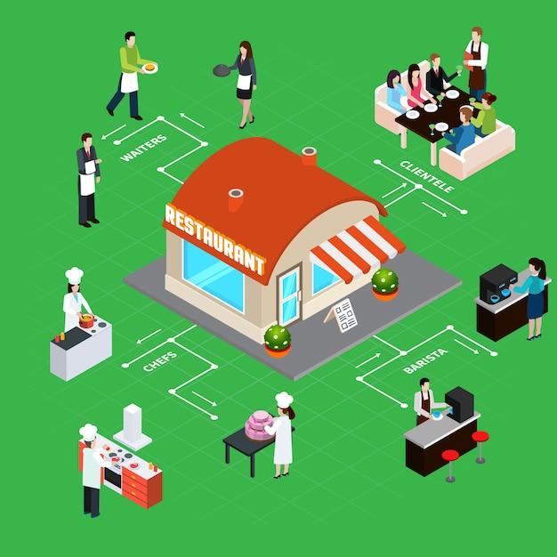 Restaurantgebäude mit personal- und kundeninneninnenelement-isometrischen flussdiagrammvektorillustration Kostenlosen Vektoren