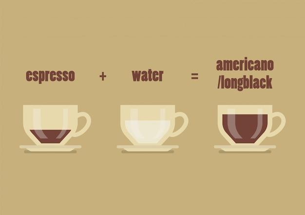 Rezept für langen schwarzen kaffee Premium Vektoren