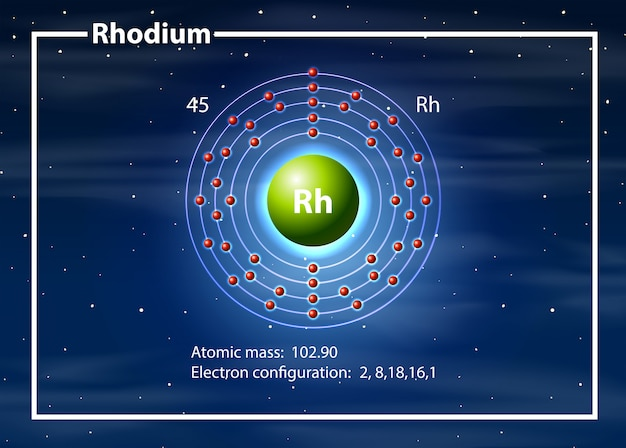 Rhodiumatom-diagrammkonzept Kostenlosen Vektoren