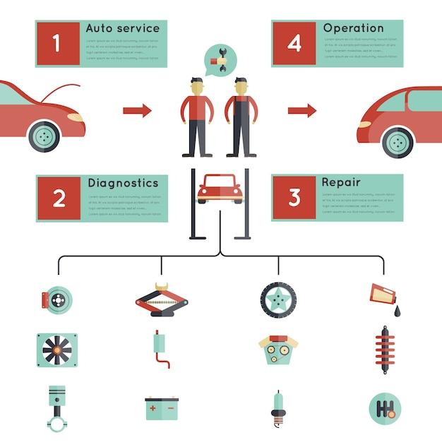 Richtlinie für den auto-service Kostenlosen Vektoren