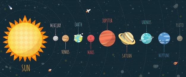 Satz des universums, des sonnensystemplaneten und des raumelements auf universumshintergrund. Premium Vektoren