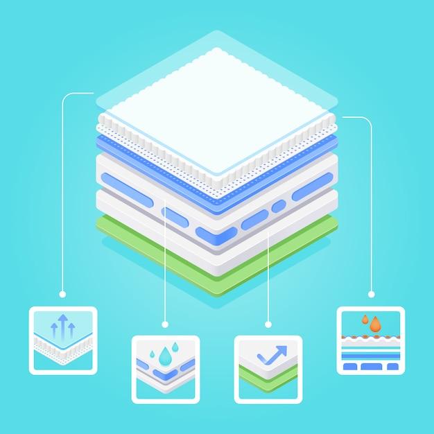 Saugfähige materialschichten. babyschutzwindel, hygienehautpolster oder geschützte matratzenillustration Premium Vektoren