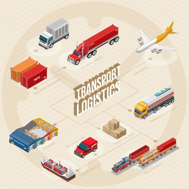 Schema der stufen der transportlogistik Premium Vektoren