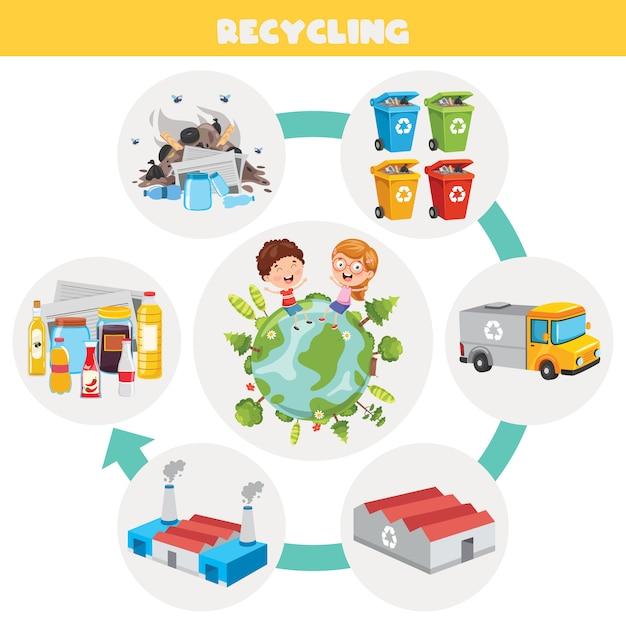Schritte des abfallaufbereitungsprozesses Premium Vektoren