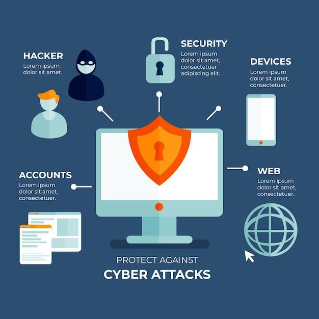 Schutz vor cyberangriffen infografik Kostenlosen Vektoren