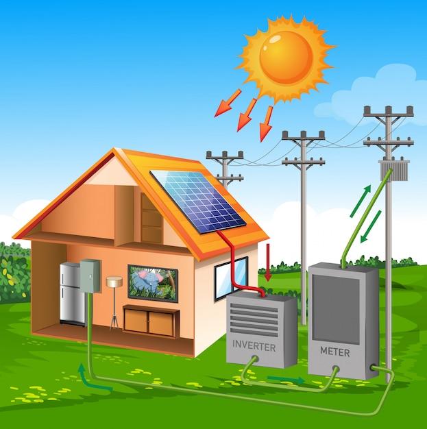 Solarzellsystemhaus mit sonnenkarikaturart auf wiese und himmelhintergrund Premium Vektoren
