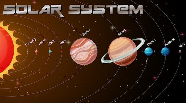 Sonnensystem in der galaxie Kostenlosen Vektoren
