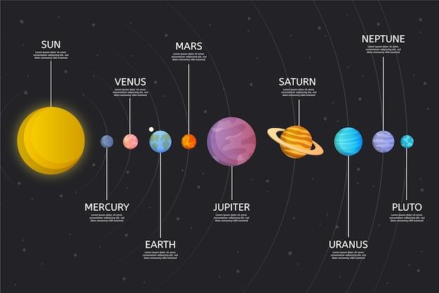 Sonnensystem infografik design Kostenlosen Vektoren