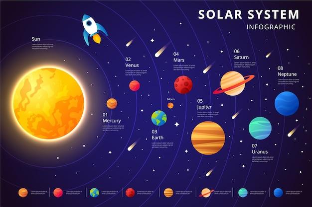 Sonnensystem infografik und achse der planeten Premium Vektoren