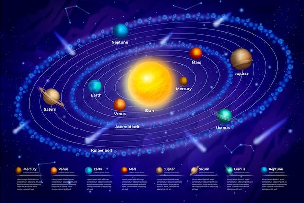 Sonnensystem infografik Kostenlosen Vektoren