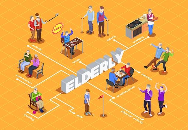 Tätigkeiten und kommunionshobby und -sport des isometrischen flussdiagramms der älteren menschen auf orange Kostenlosen Vektoren