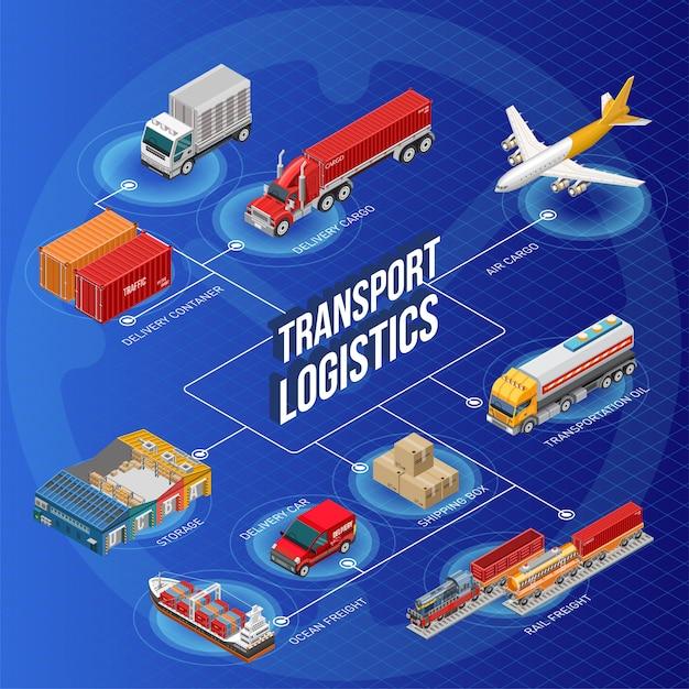 Transportlogistikschreiben in der mitte des entwurfs Premium Vektoren