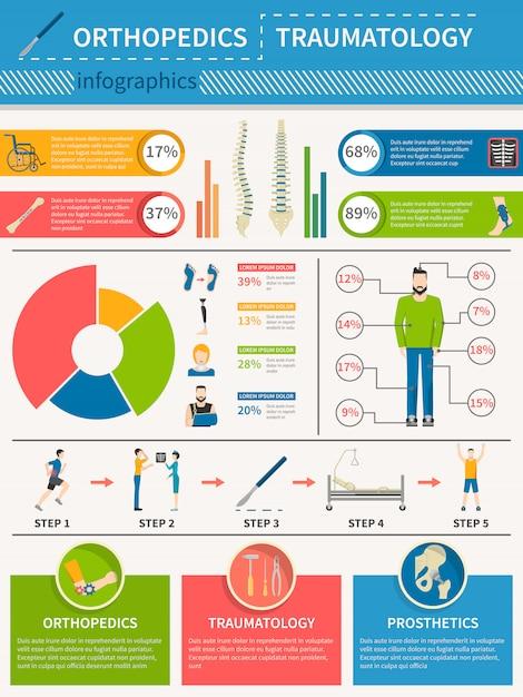 Traumatologie-orthopädie-infografiken-plakat Kostenlosen Vektoren