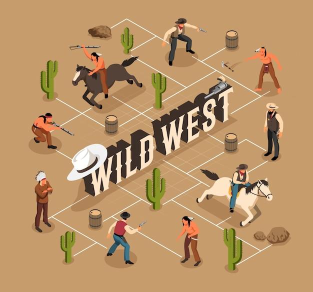 Umgebung von wild-west-cowboys und indianern waffe und pferde isometrisches flussdiagramm auf sand Kostenlosen Vektoren