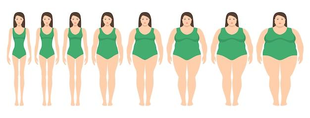 Vector illustration von frauen mit unterschiedlichem gewicht von magersucht zu extrem beleibtem. body mass index, gewichtsverlust konzept. Premium Vektoren
