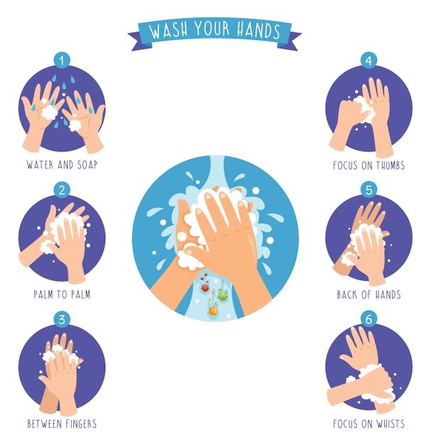 Vektor-illustration von waschenden händen Premium Vektoren