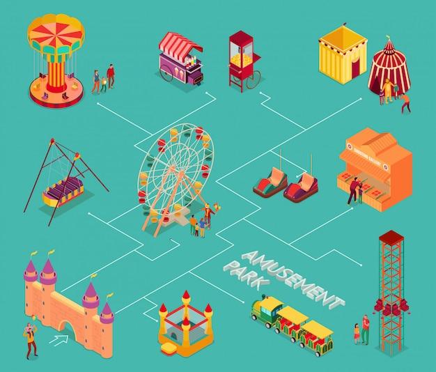 Vergnügungspark mit zirkusunterhaltungen straßenessen und attraktionen isometrisches flussdiagramm illustration Kostenlosen Vektoren