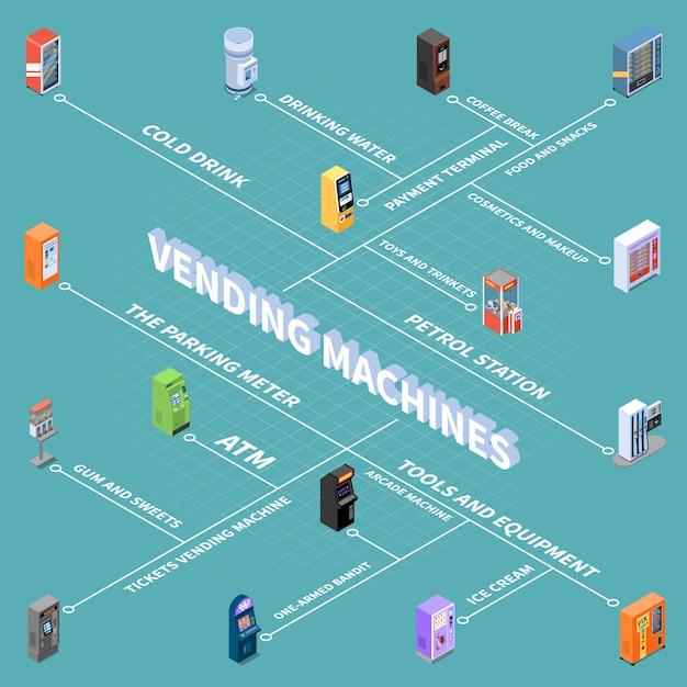 Verkaufsautomaten mit waren und dienstleistungen isometrisches flussdiagramm vektorillustration Kostenlosen Vektoren