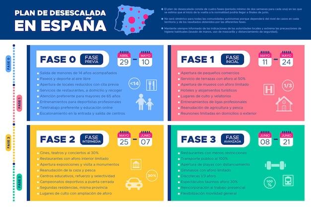 Verringerung der wirkung von covid-19 in spanien Kostenlosen Vektoren
