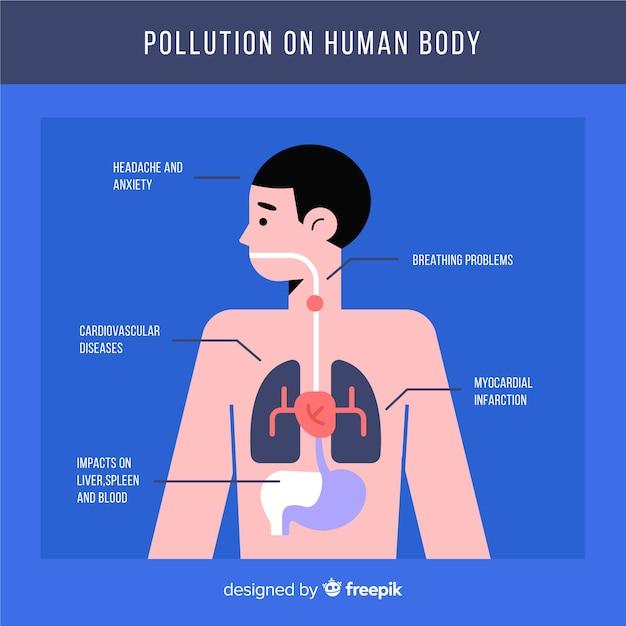 Verschmutzung in der infographic schablone des menschlichen körpers Kostenlosen Vektoren