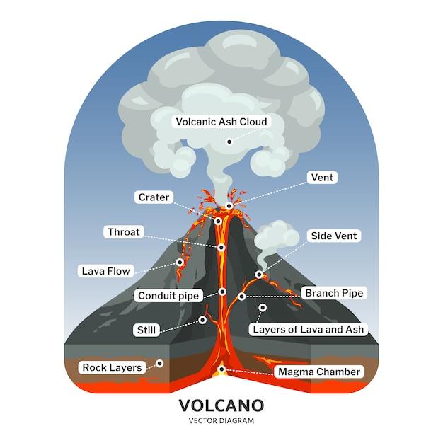 Vulkanquerschnitt mit heißer lava und vulkanaschewolken-vektordiagramm. illustration des vulkanberges, vulkanischer lavafluss Premium Vektoren