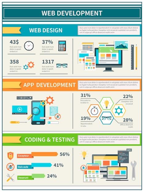 Website-entwicklung infografiken Premium Vektoren